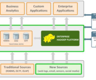 Hortonworks, Cloudera, IBM …